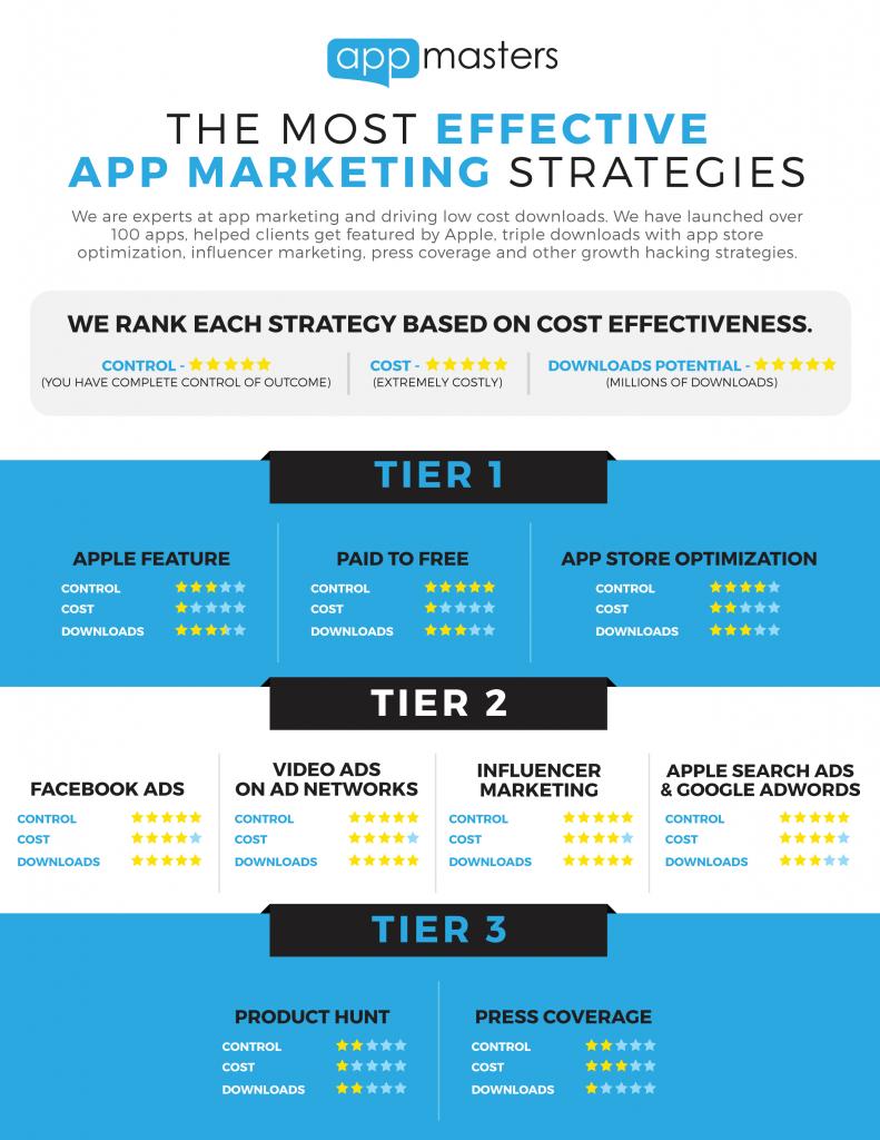 app masters infographic - קידום אפליקציות - אופטימיזציה לחנות האפליקציות