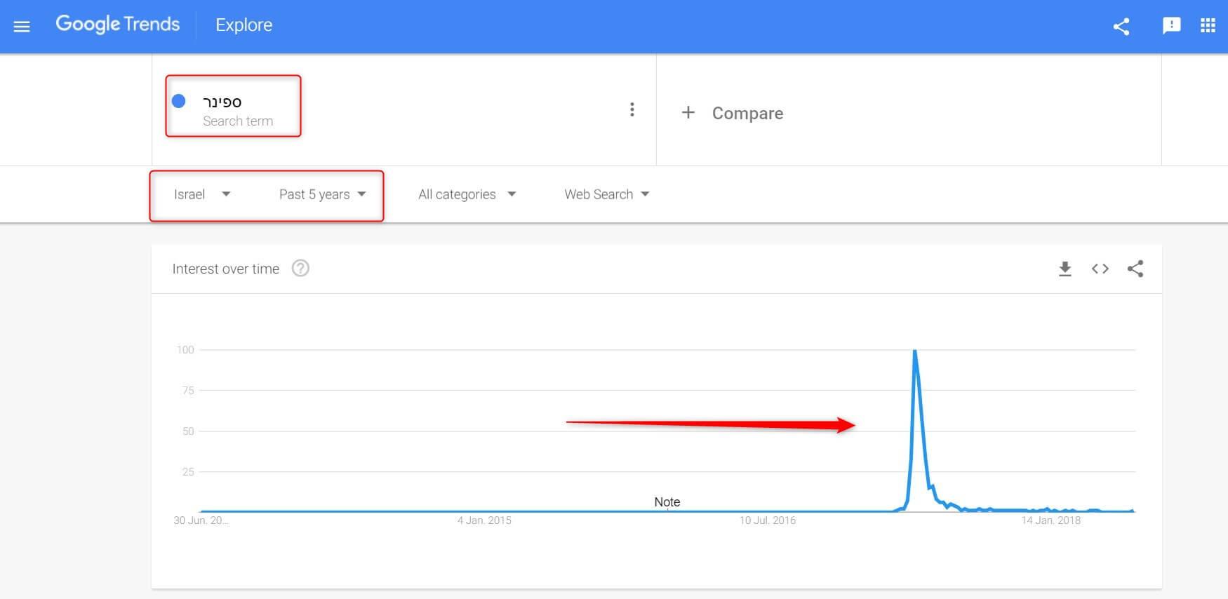 מחקר מילות מפתח דוגמא ספינר גוגל טרנדס
