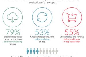 קידום אפליקציות - רייטיניג ומשוב להגדלת ההורדות