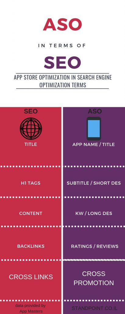 קידום אפליקציות במונחים של ASO